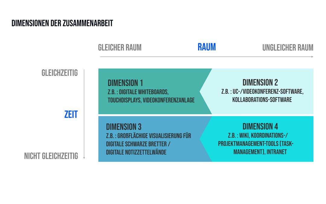 Grafik: Dimensionen der kollaborativen Zusammenarbeit